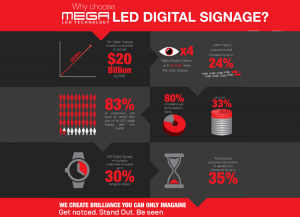Digital Signs Deliver Incredible ROI