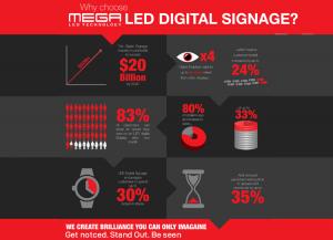 Digital Signs Deliver Incredible ROI